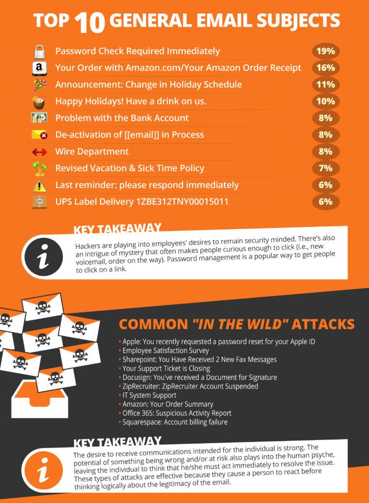 Phishing info graphic